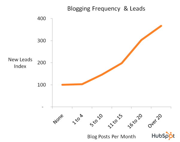 Hubspot leads to blogging ratio